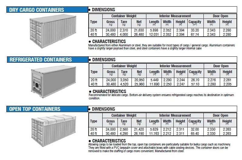 Iso Dimensions All Types Container Dimensions Shipping Container Dimensions Container House