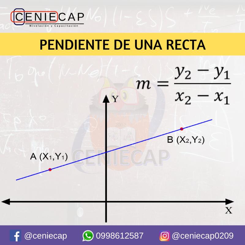 Pendiente De Una Recta Matematicas Faciles Matematicas Geometria Analitica