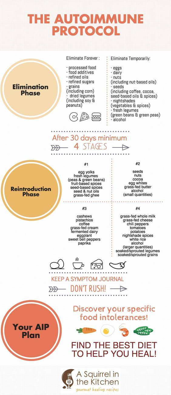 Reintroducing Foods On The Paleo Autoimmune Protocol Aip A Squirrel In The Kitchen Autoimmune Paleo Diet Paleo Autoimmune Protocol Autoimmune Paleo Recipes