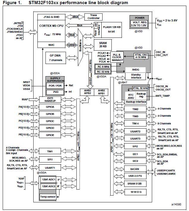STM32 таймеры микроконтроллера серии F103