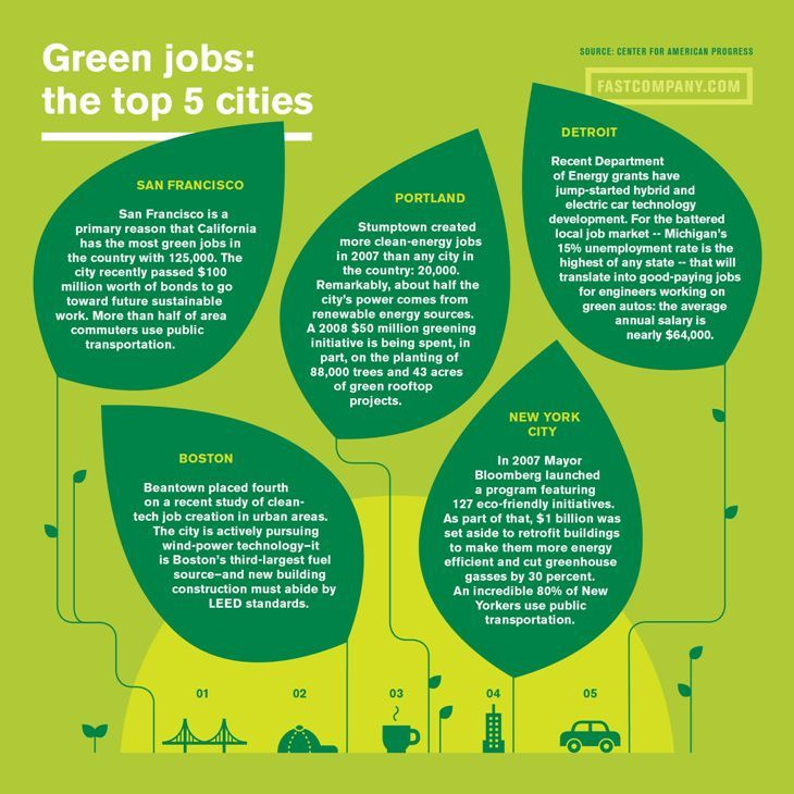 The Top Cities For Green Jobs Green Jobs Energy Technology Infographic