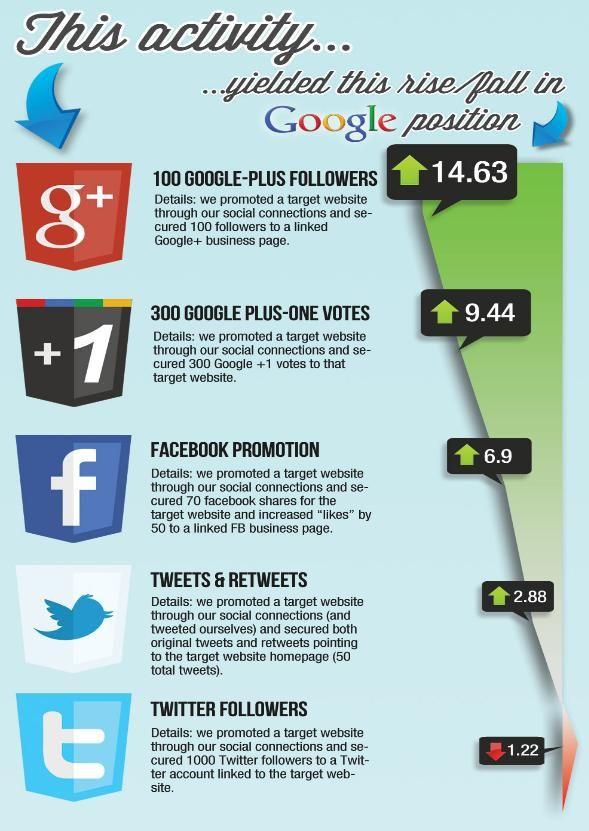 El Social Media Afecta A Los Resultados Orgánicos Seo En Buscadores Juan Merodio Socialismo Redes Sociales Como Crear Un Blog