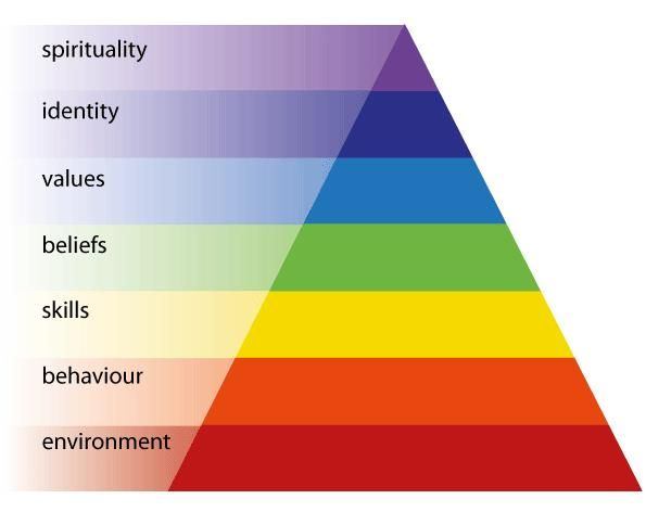 nlp pyramid levels - Google Search | Guided writing