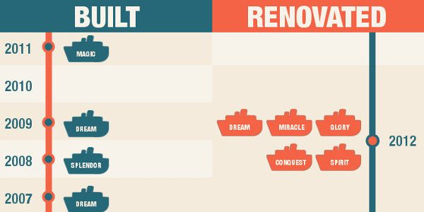 carnival ships by age [infograph]   cruises   pinterest   carnival
