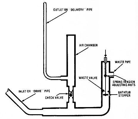 Build A Hydraulic Ram Pump Diy Hydraulic Ram Pumps