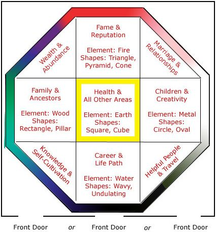 How do you find a specific direction in feng shui feng for House of fengshui