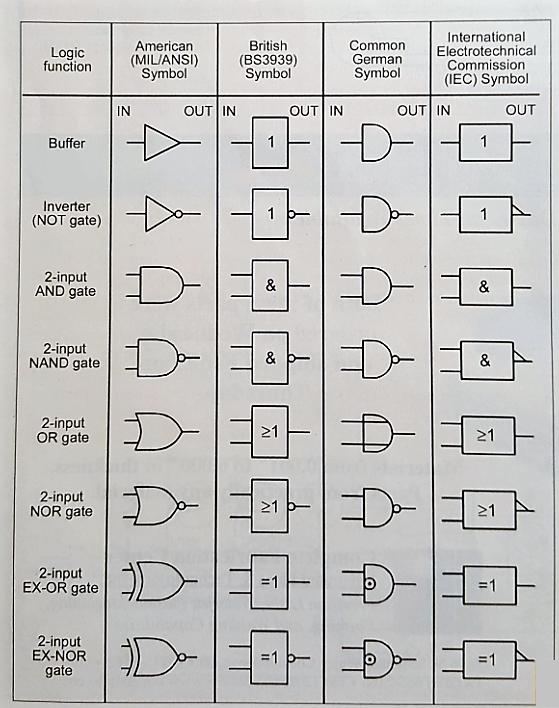 A Tutorial On The Basics Of Logic Gates Circuitcrush Com Logic Circuit Board Design Electrical Circuit Diagram