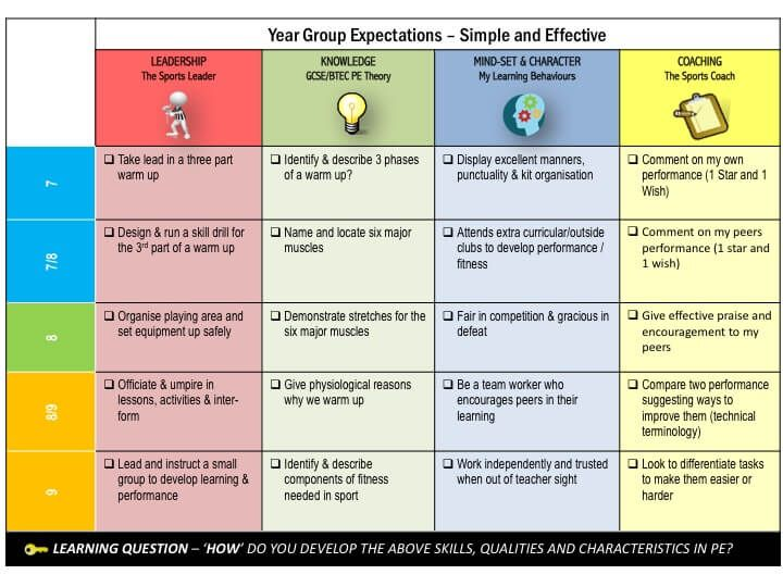PE4Learning Creation \u2013 Draft Pack TWITTER COMMUNITY EXAMPLE AWOL - physical assessment form