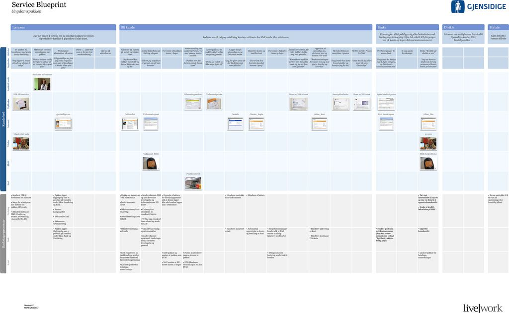 Final Service Blueprint for STAGE Service design, Customer journey - new blueprint hair design