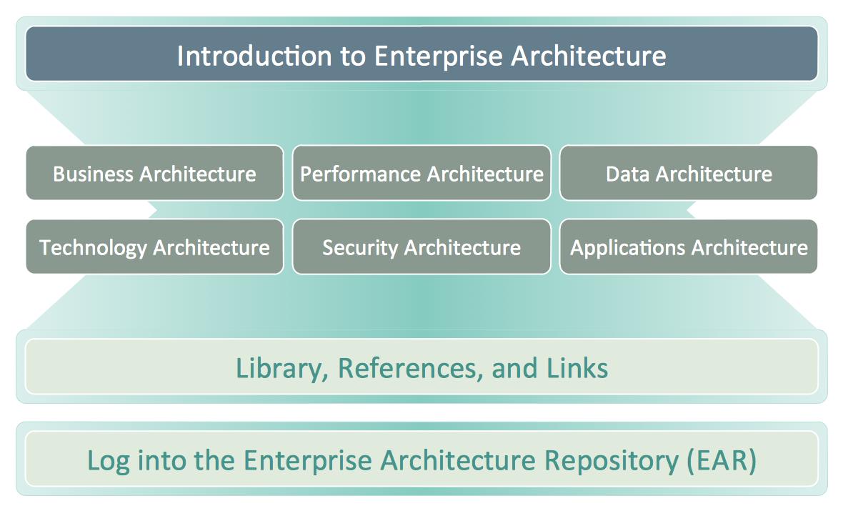 USDA - Enterprise Architecture   Management - Enterprise ...