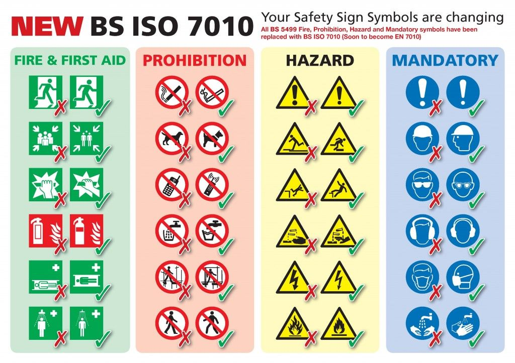 Iso 7010 Safety Signs And Symbols Where Are We Now Safety