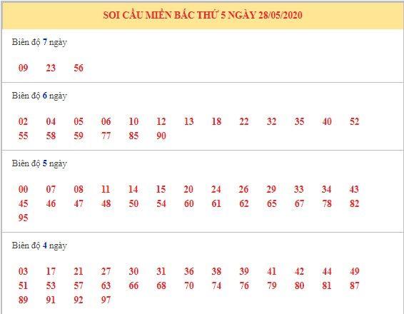 dư doan xsmb 28-5-2020 11