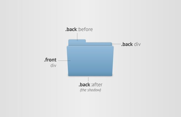 how to change design of folders mac