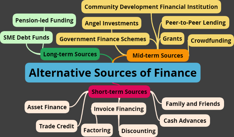 alternativesourcesoffinancemindmap (с изображениями