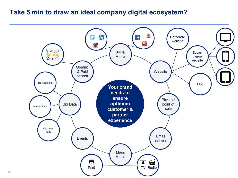 Digital business transformation digital transformation strategy templates for powerpoint toneelgroepblik Images