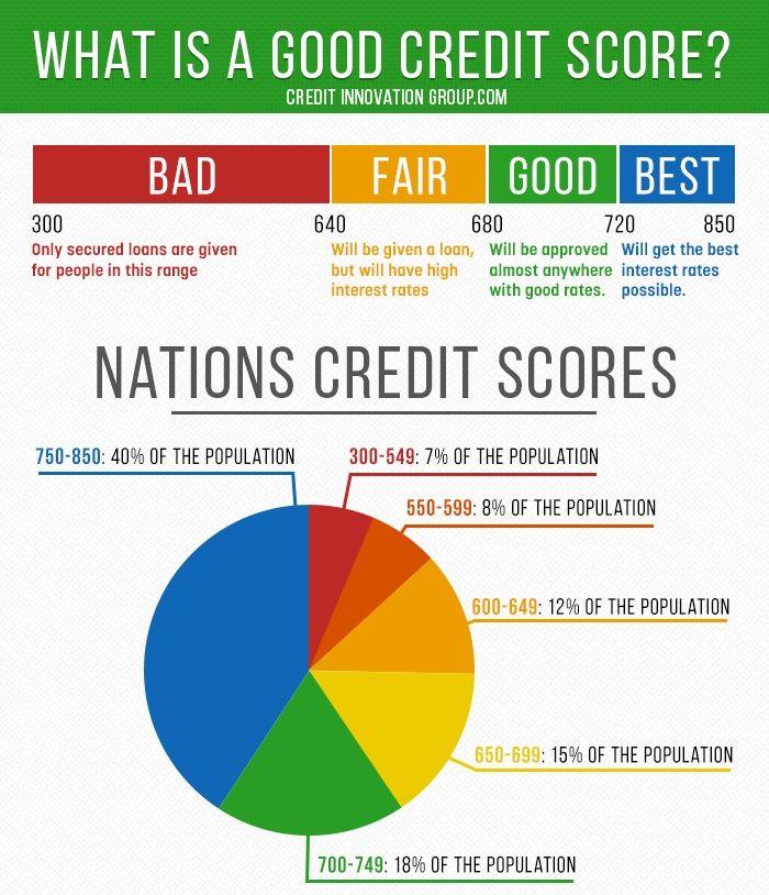 Personal Loans 600 Credit Score >> Credit Score Creditscore Bestcreditscore Goodcreditscore