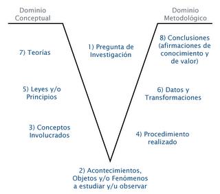 Prof Maricarmen Grisolia Ciencias Naturales Pregunta De Investigacion Tipos De Investigacion Trabajo De Investigacion