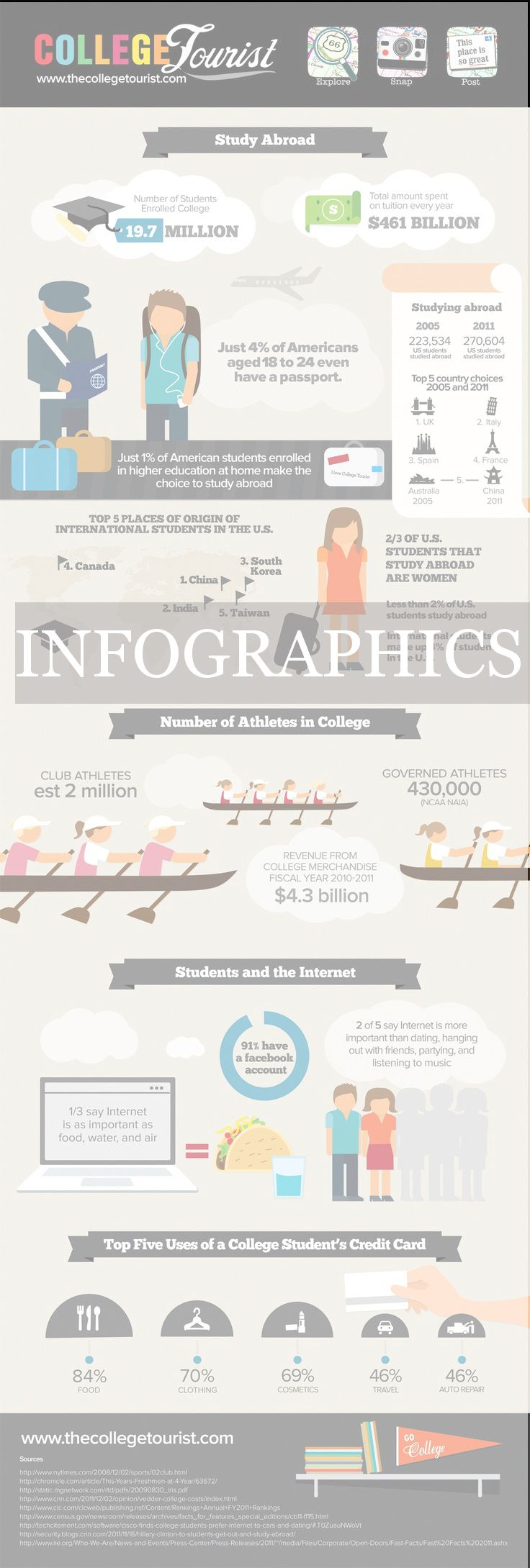 Check out College Tourist's Infographic on Study Abroad