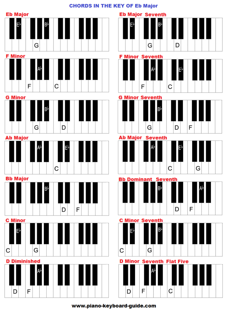 Piano Chords In The Key Of E Flat Major Music Pinterest Piano