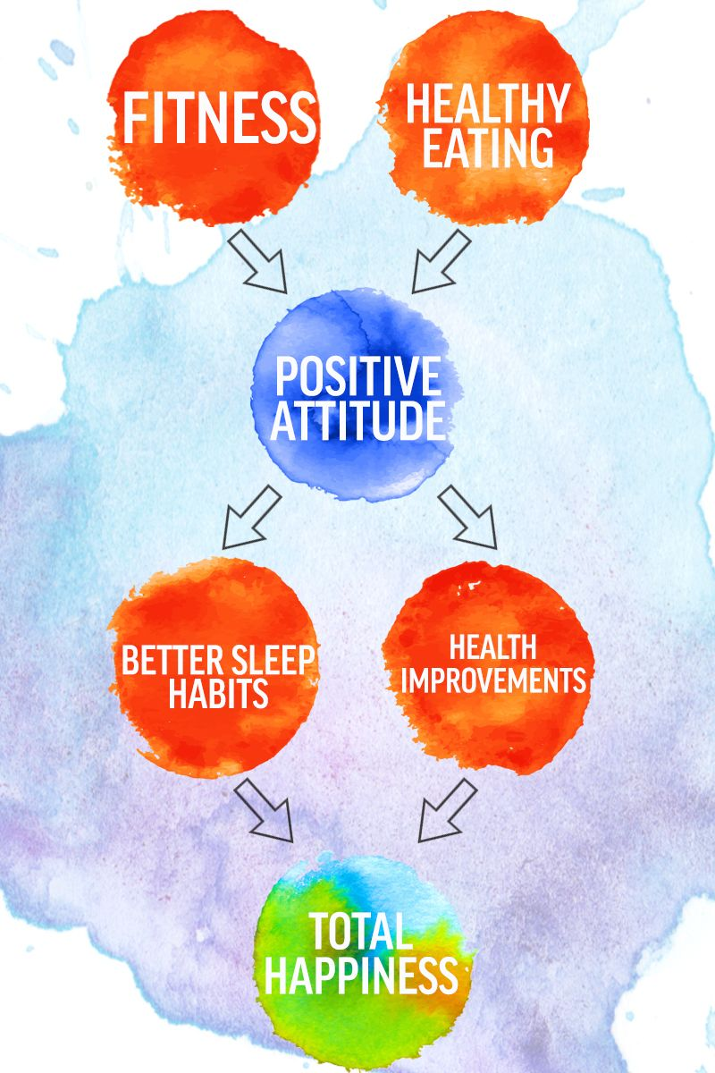 Exercise and eating healthy are just the beginning of the path to happiness and fulfillment. Make self-care a lifestyle, not a fad.