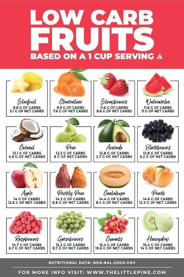 Low Carb Fruits Ultimate Guide Free Printable Searchable Chart Keto Comida Recetas Metabolismo