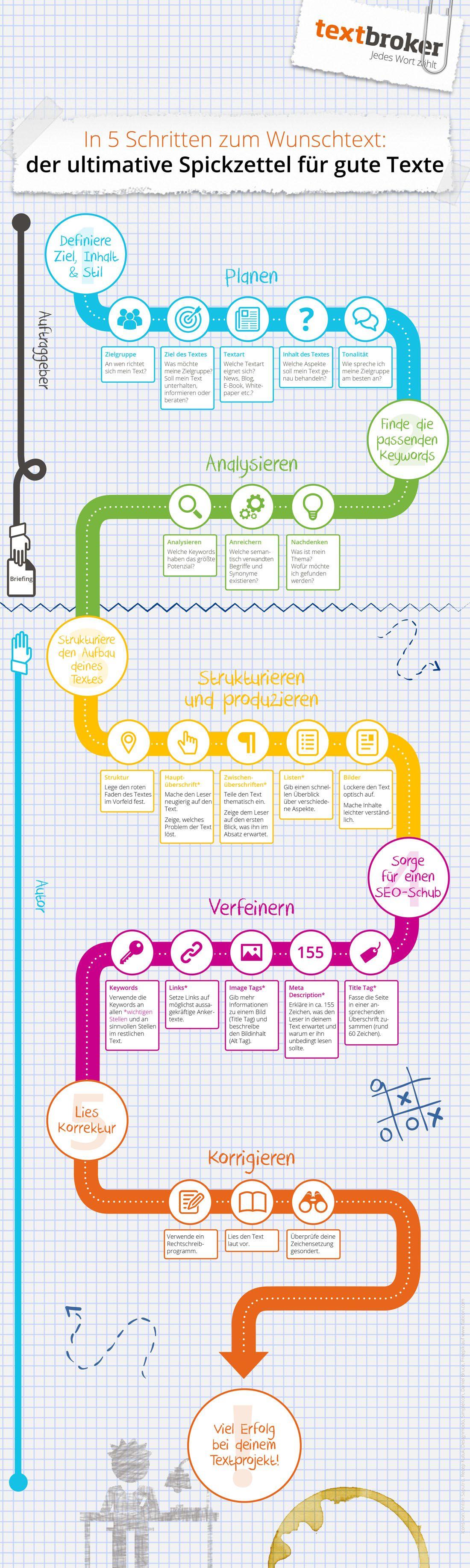 Spickzettel-Infografik zur Erstellung guter Texte | Schule ...