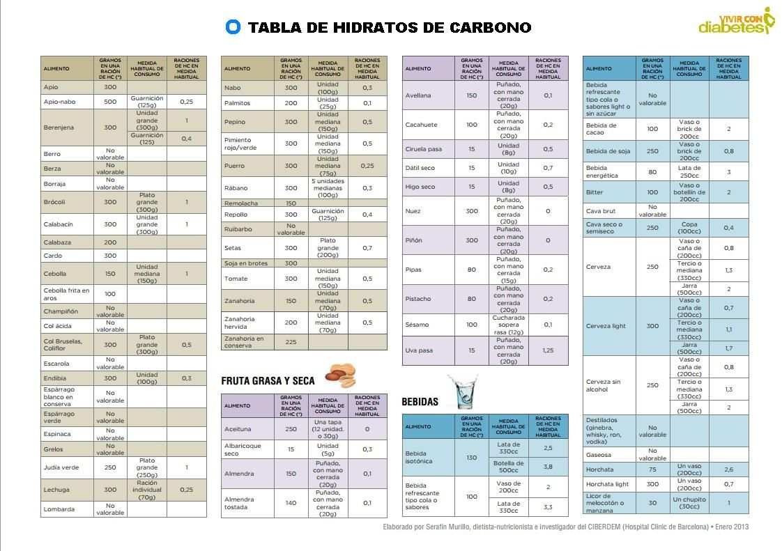 tabla alimentos con hidratos de carbono