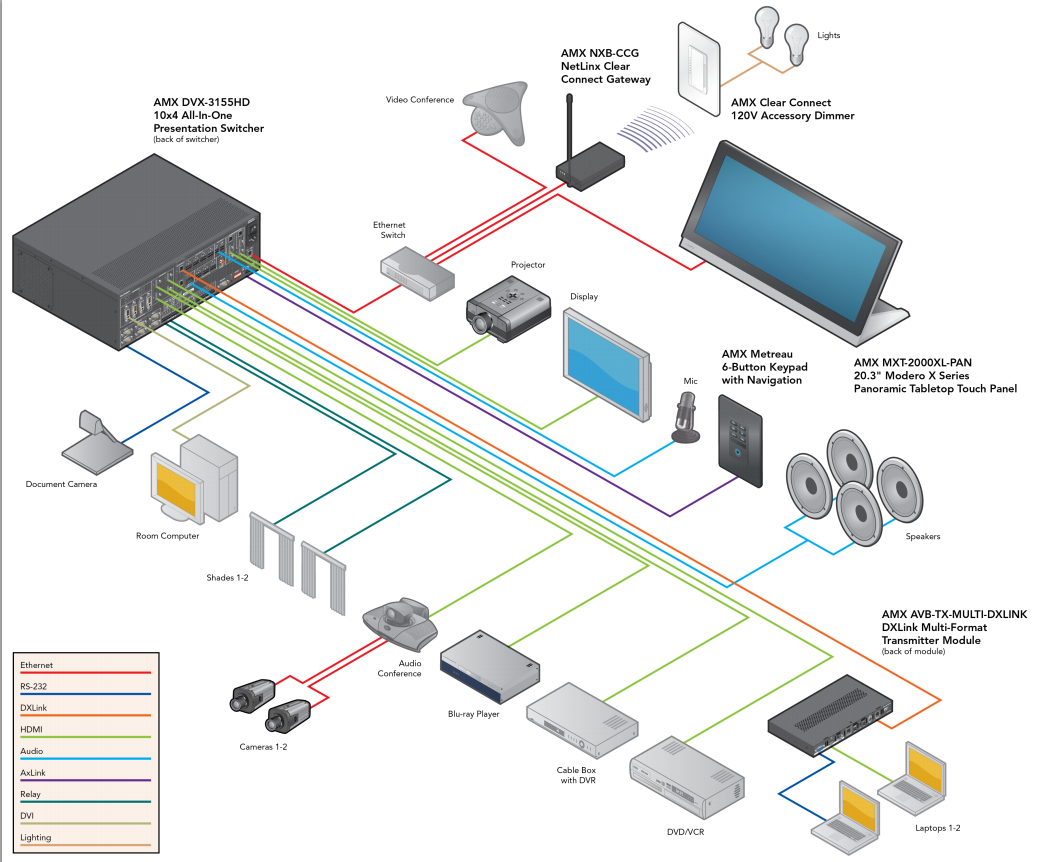 Amx Control Systems Av Pinterest System Wiring Diagram