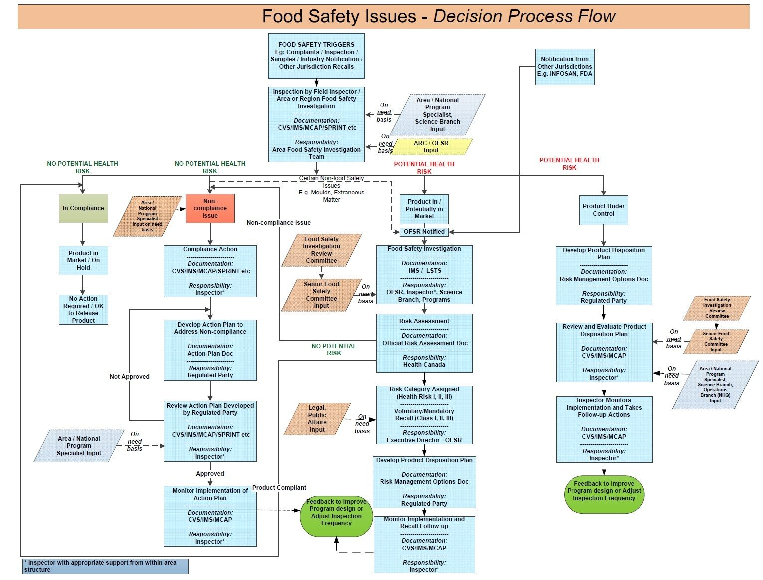 ics planning cycle diagram code alarm installation manual wiring example robust haccp flow charts google search