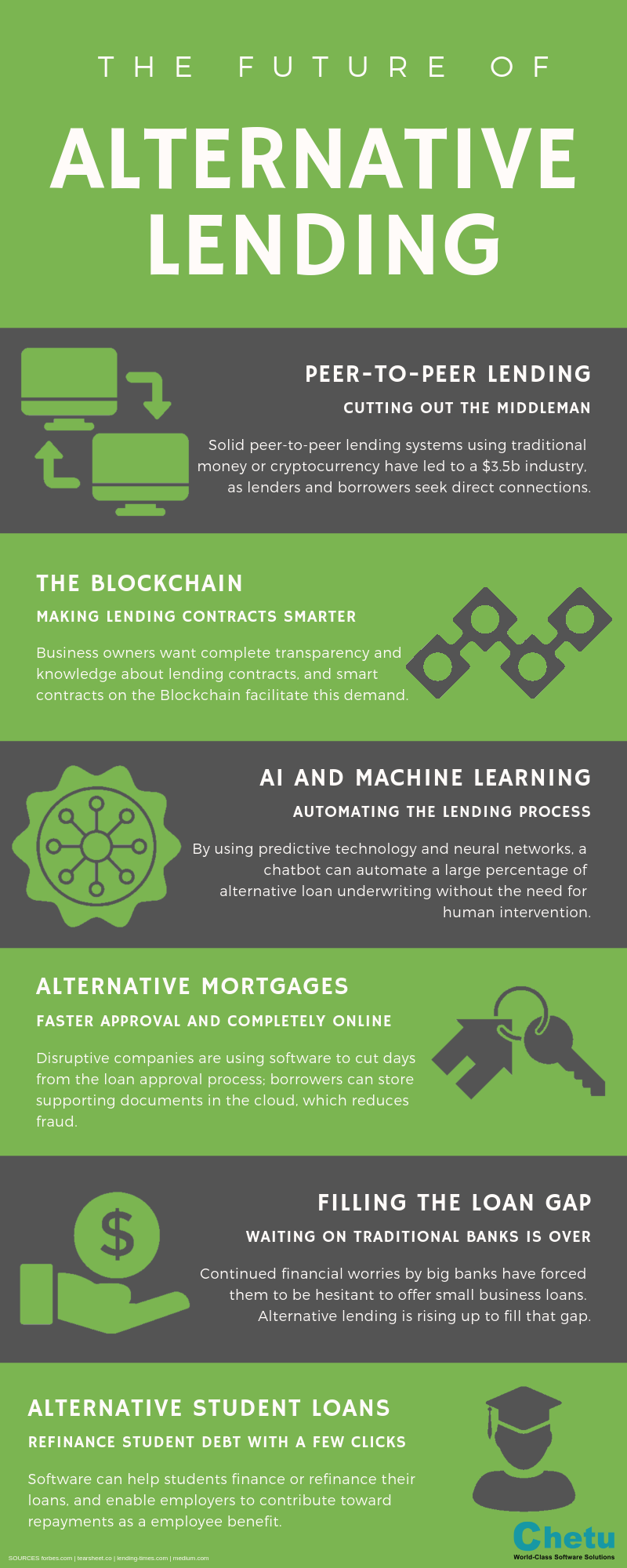 Infographic The Future Of Alternative Lending We Fund Fast Get A Free Quote Click Here Infographic Peer To Peer Lending Employee Infographic