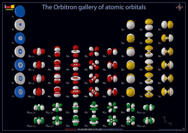 Dibujos De Los Orbitales