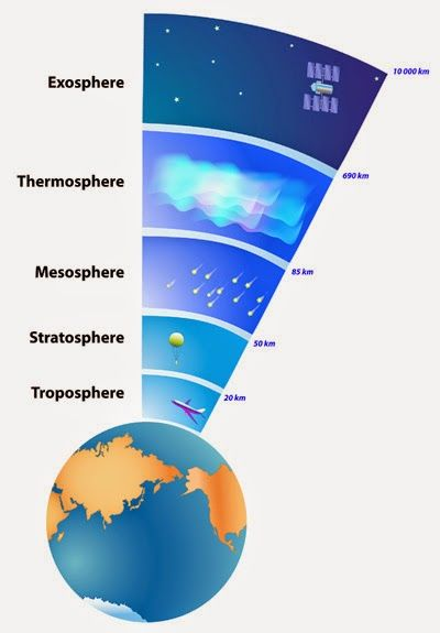 Atmosphere layers of earth - Studies in science