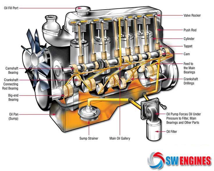 How Car Engines Work Engineering Car Engine Automotive Mechanic