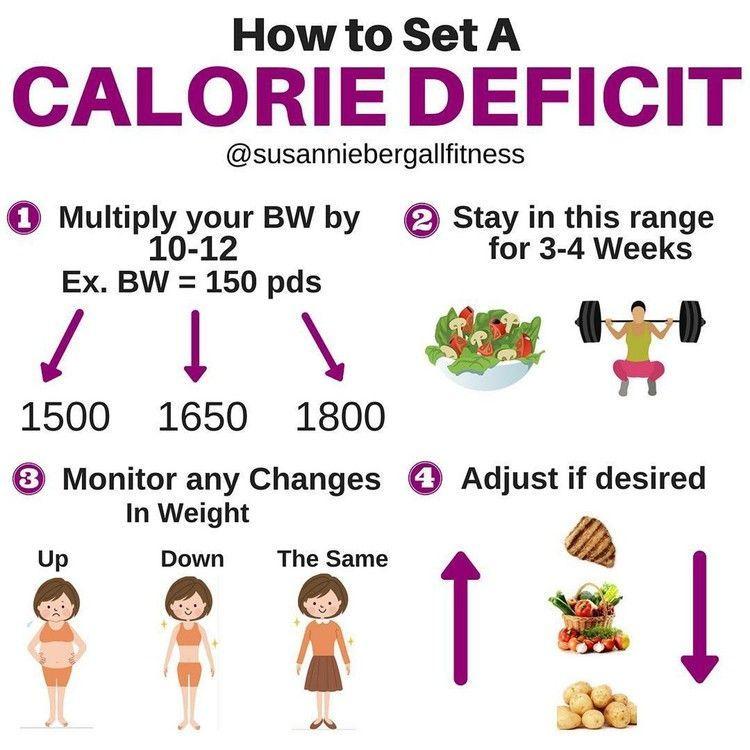 Pin on calorie deficit