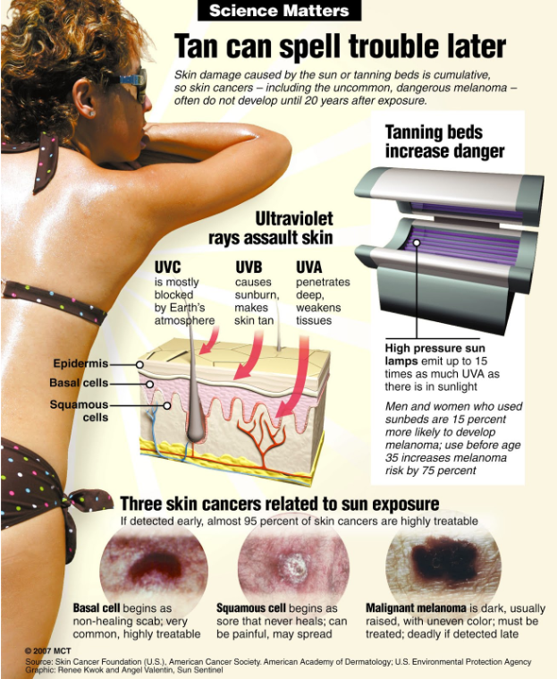 Tanning Beds Skin Cancer White Bed Skin Cancer Info Tanning