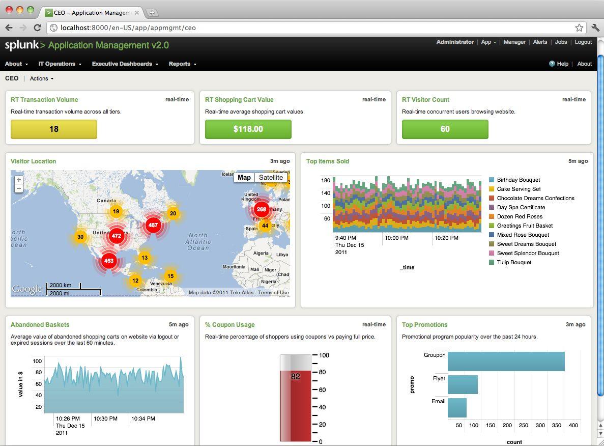 Application Management Data Dashboard By Splunk