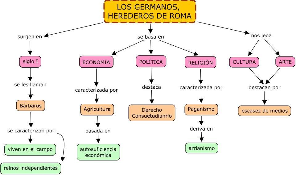Mapas Conceptuales History Math Chart