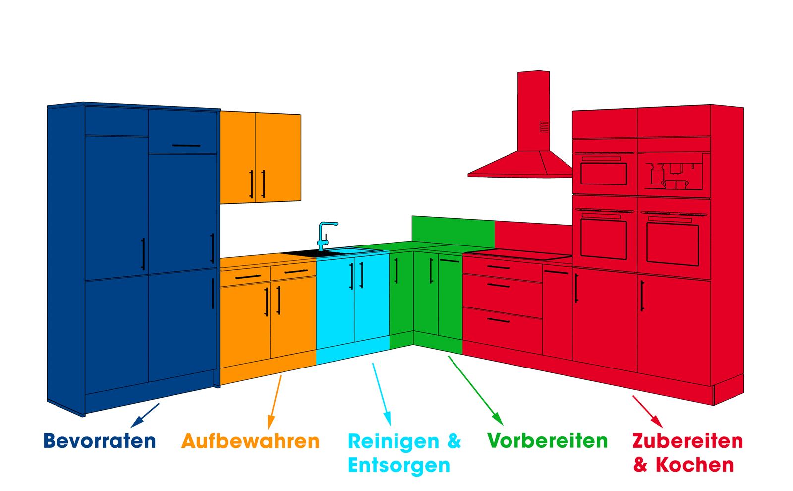 Küchenzonen Planen U2013 Leicht Gemacht
