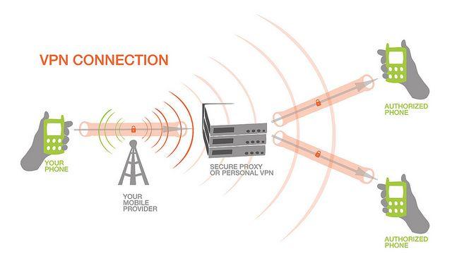 3fa76de0f696a5e7a075b4f2a9d7b5b8 - Vpn Stands For Virtual Private Network