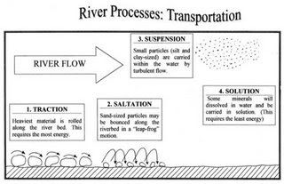 Igcse A Level Geography River Processes Transportation River Transportation Helper