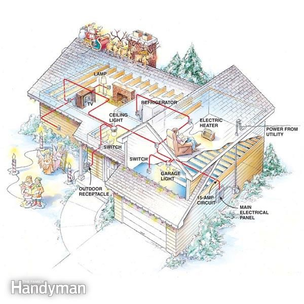 Preventing Electrical Overloads   Electrical wiring, Construction ...