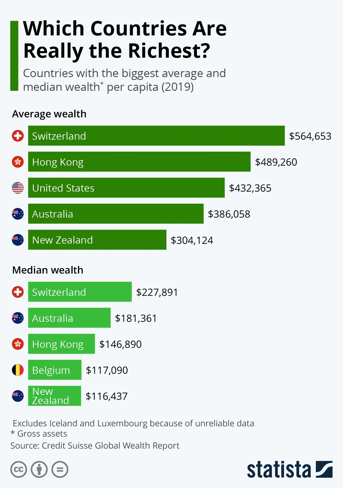 Infographic Which Countries Are Really The Richest In 2020 Social Media Statistics Infographic Life Map