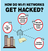 An infographic explaining howWi-FiNetworks are sometimes compromised byHackers