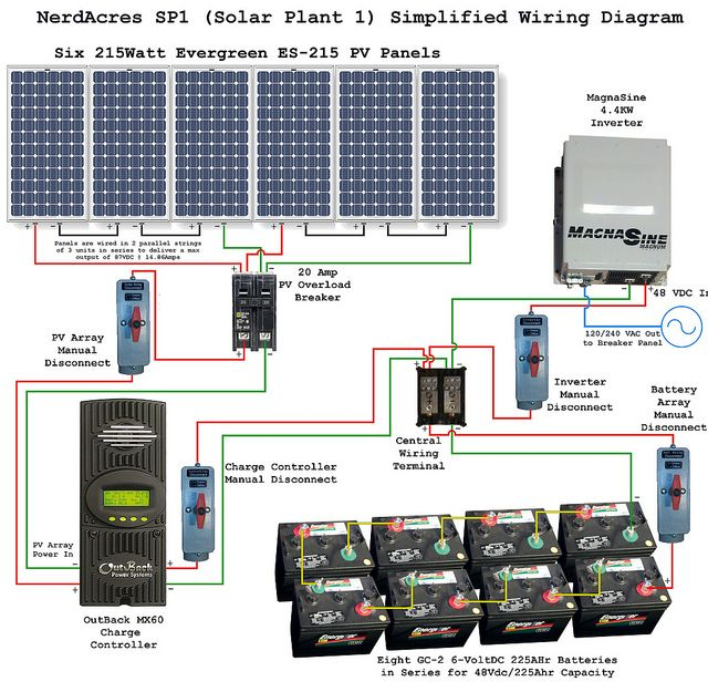 solar power system wiring diagram electrical engineering blog rh pinterest com wire diagram for solar panel to battery wiring diagram solar panels inverter