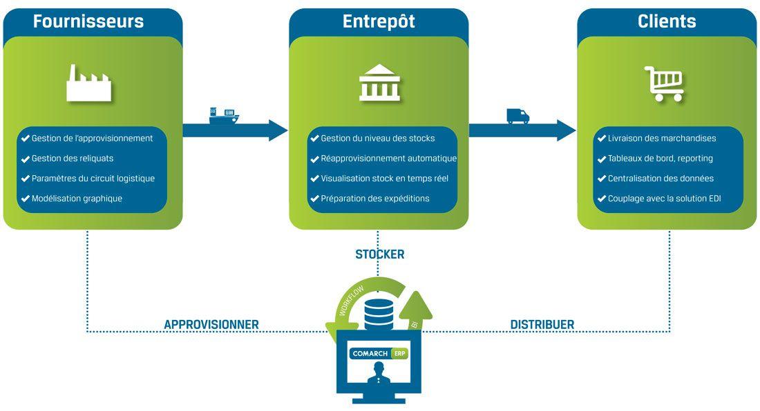 Comarch Erp Logistique Et Gestion Des Stocks Http Www Comarch Fr Erp Nos Solutions Erp Comarch Erp Logistique Solutions France