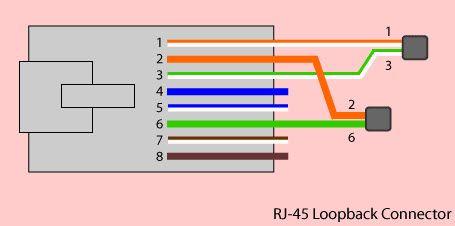 rj45 loopback connector net pinterest rh pinterest com RS232 Loopback Connector Loopback Connector Color Diagram