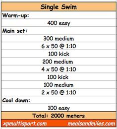Screen Shot 2012 07 27 At 10 44 43 Am Png Swimming Workout Competitive Swimming Workout Swimming