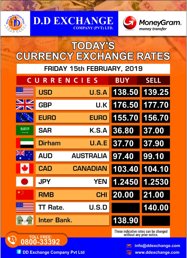 Currency Rates To See How The Pound