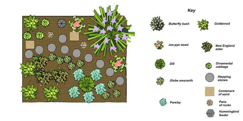 Butterfly Garden Design Replace Plants With The 400 x 300