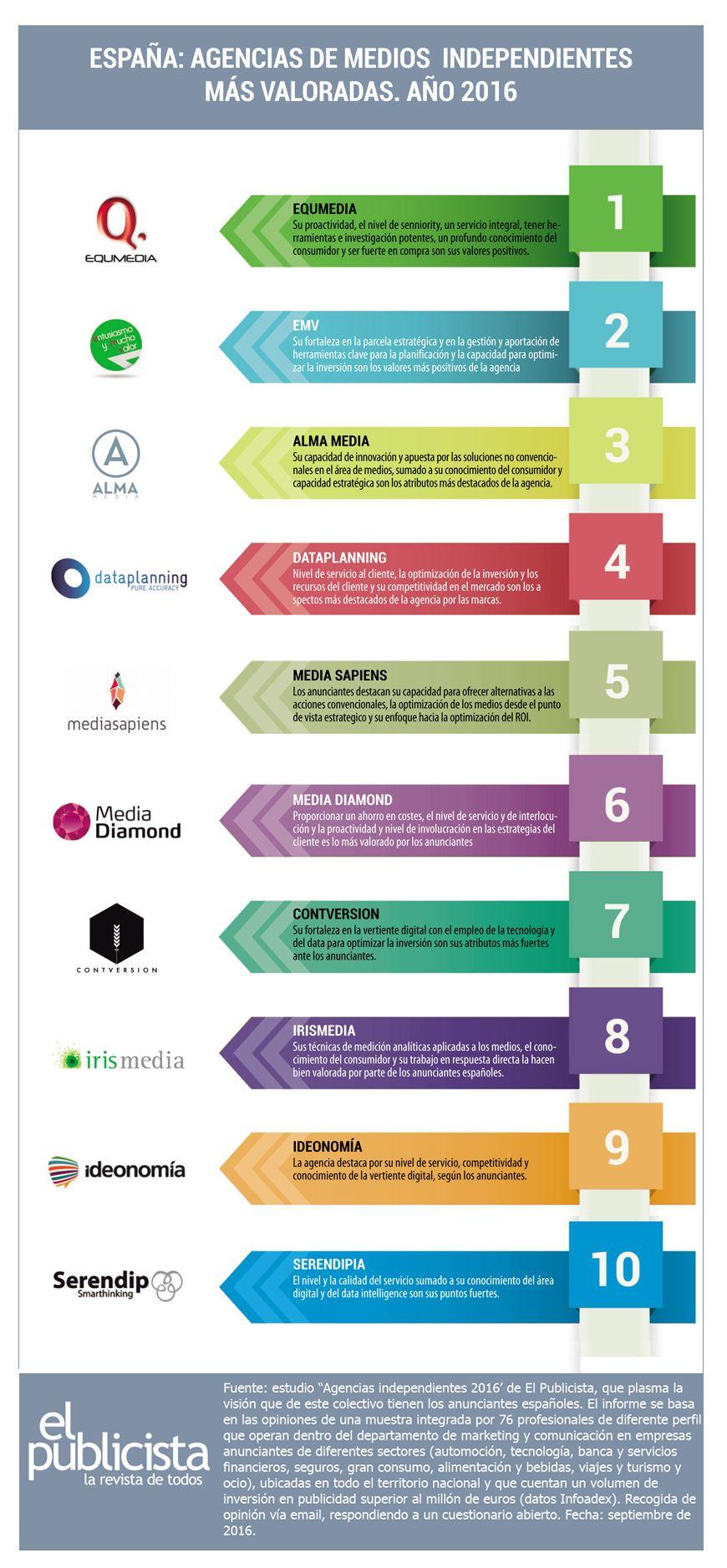 Ranking De Agencias Independientes El Valor De Ser Un Actor Independiente En El Mercado De La Publicidad El Agencia De Medios Agencia De Publicidad Publicidad
